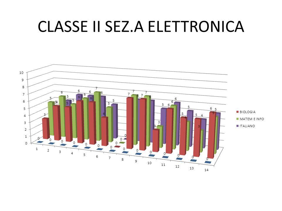 CLASSE II SEZ.A ELETTRONICA