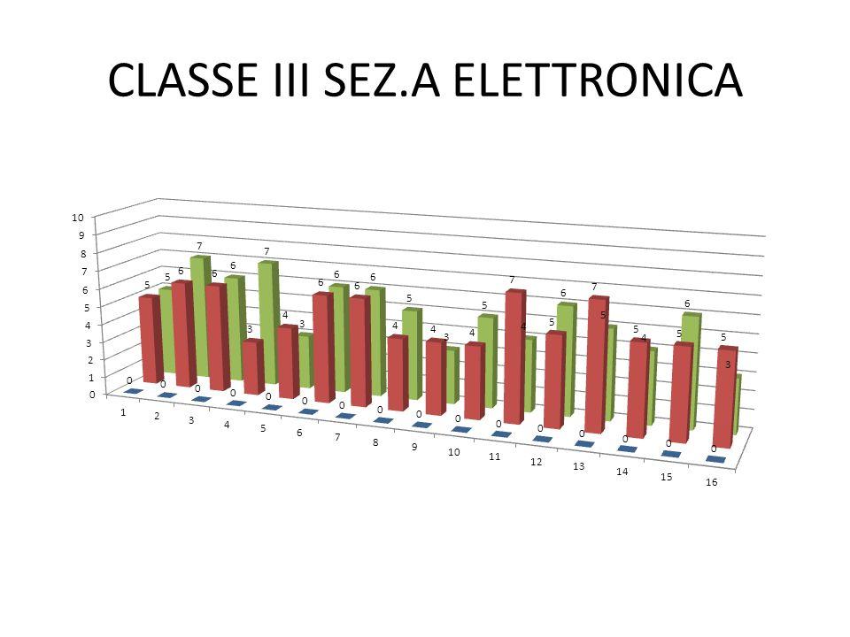 CLASSE III SEZ.A ELETTRONICA