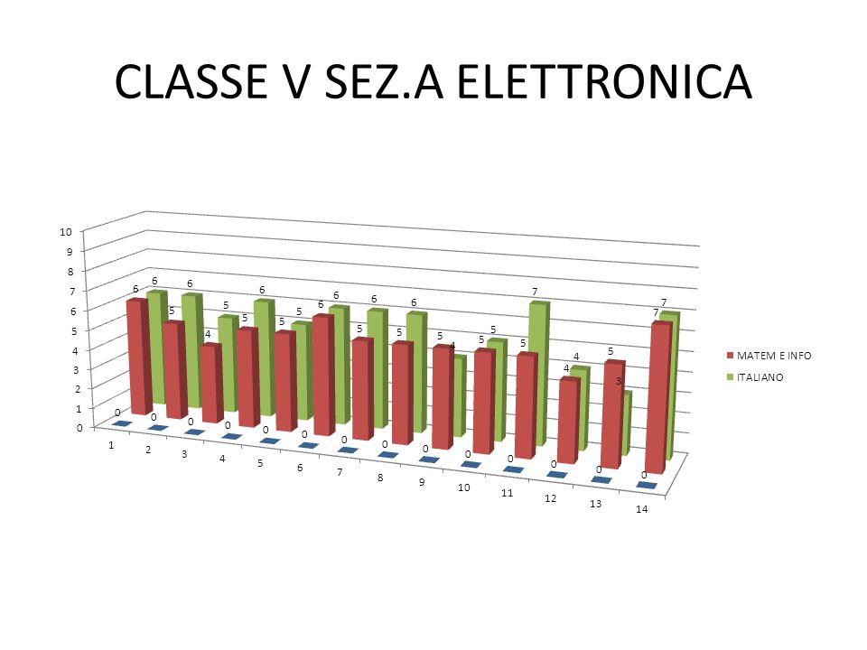 CLASSE V SEZ.A ELETTRONICA