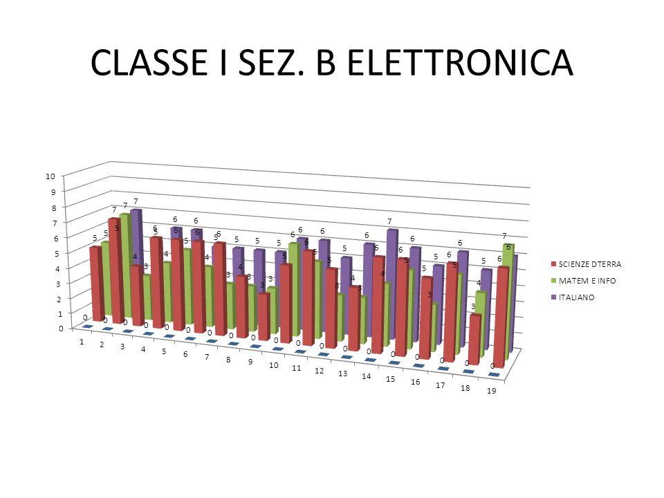 CLASSE I SEZ. B ELETTRONICA