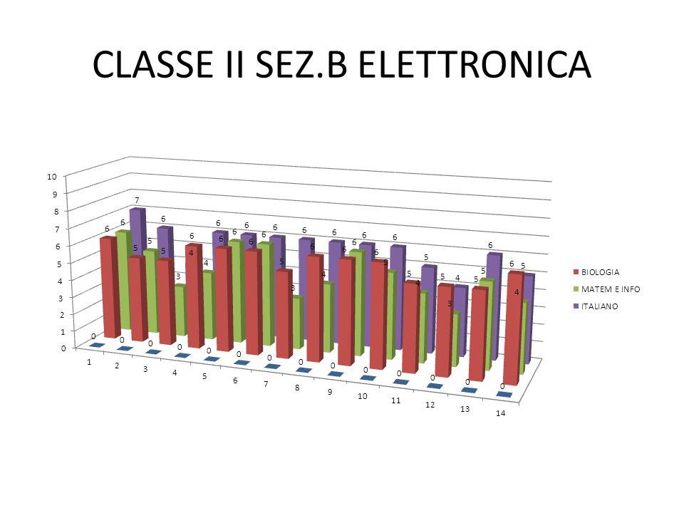 CLASSE II SEZ.B ELETTRONICA