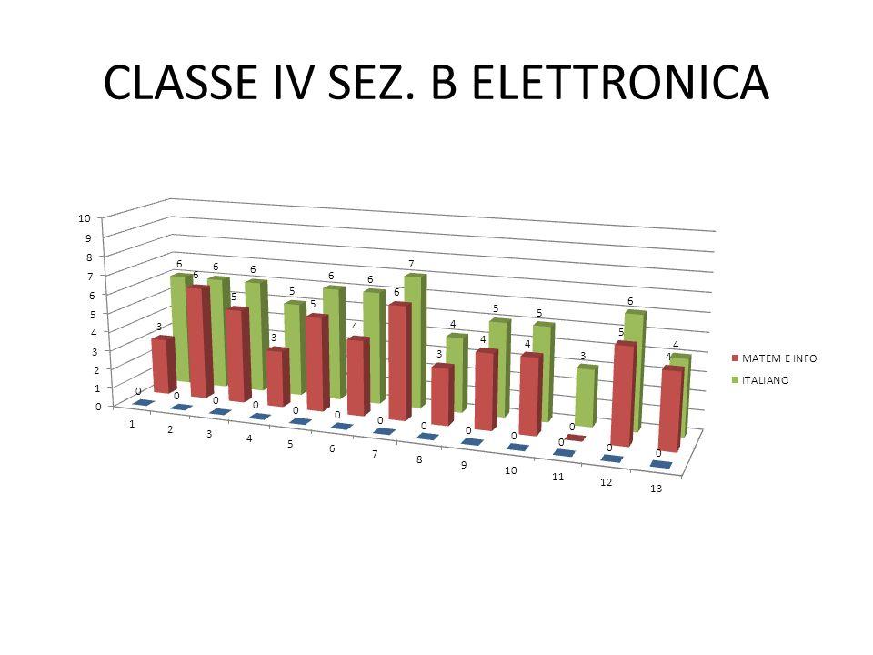 CLASSE IV SEZ. B ELETTRONICA
