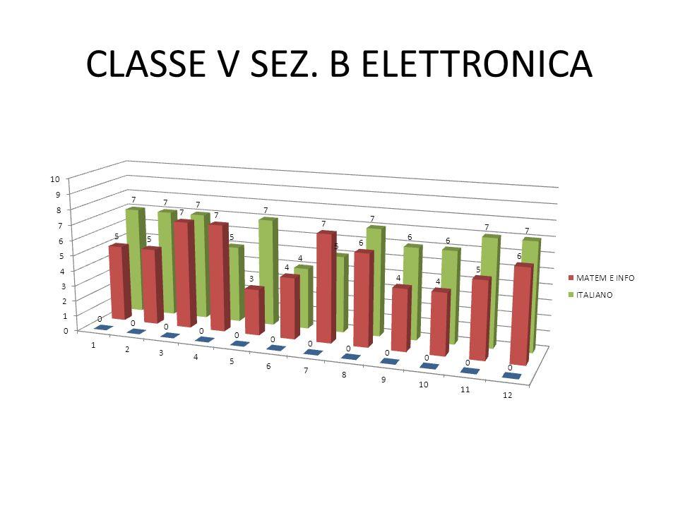 CLASSE V SEZ. B ELETTRONICA
