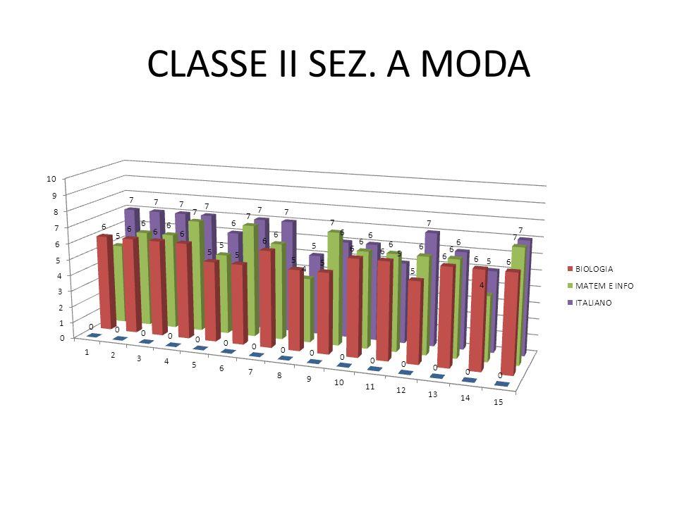 CLASSE II SEZ. A MODA