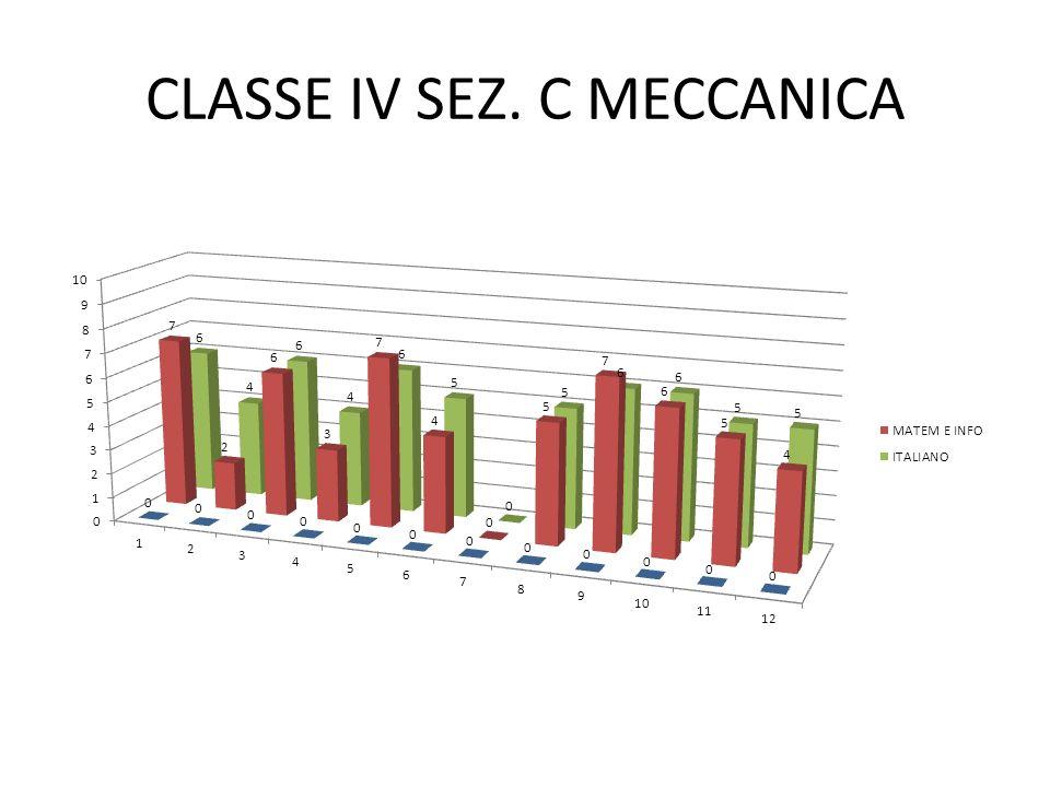 CLASSE IV SEZ. C MECCANICA