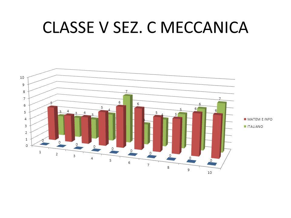 CLASSE V SEZ. C MECCANICA