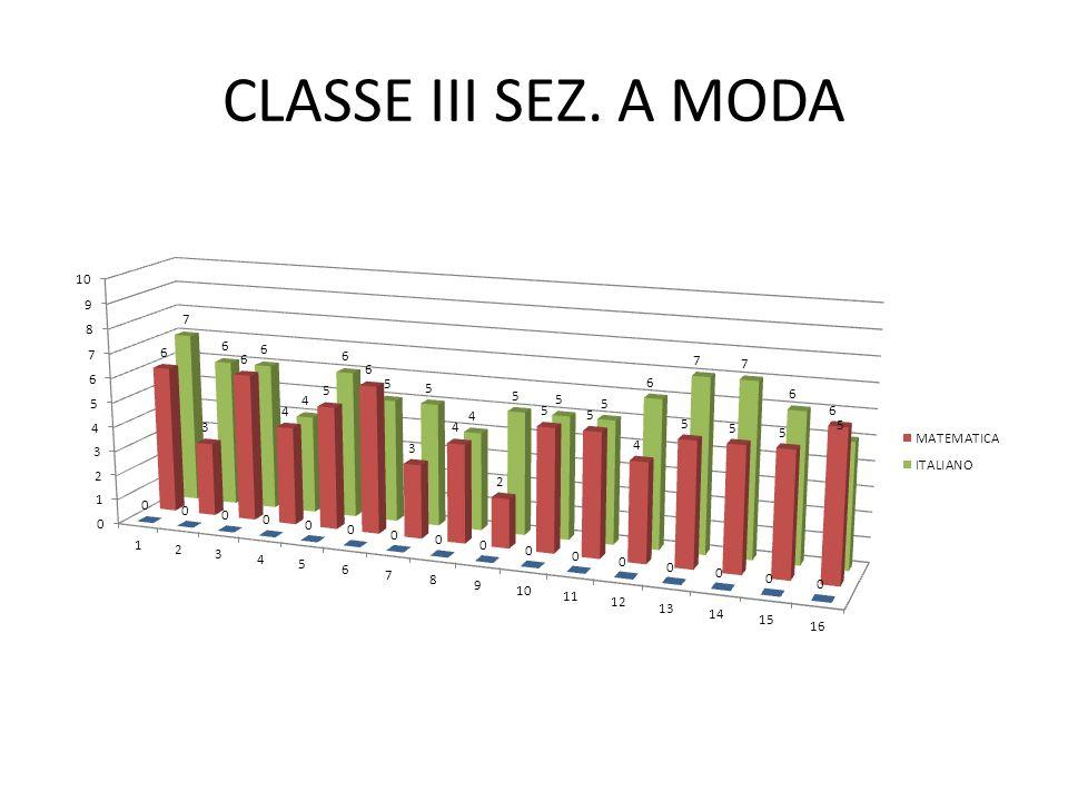 CLASSE III SEZ. A MODA