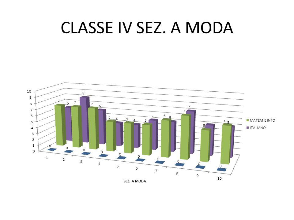 CLASSE IV SEZ. A MODA