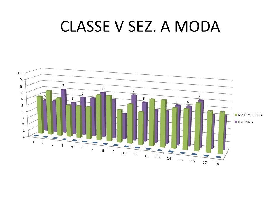 CLASSE V SEZ. A MODA