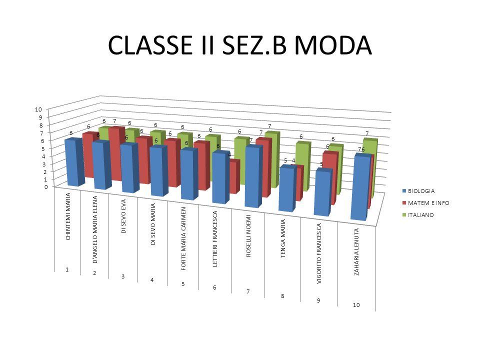 CLASSE II SEZ.B MODA