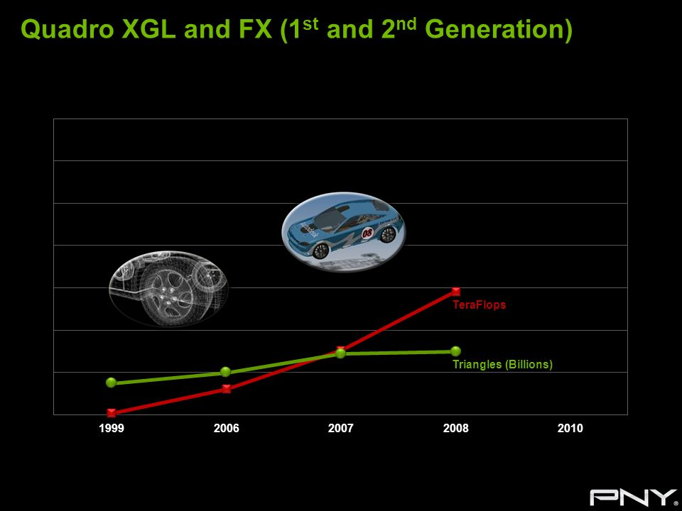 Quadro XGL and FX (1 st and 2 nd Generation) Triangles (Billions) TeraFlops Triangles (Billions) TeraFlops