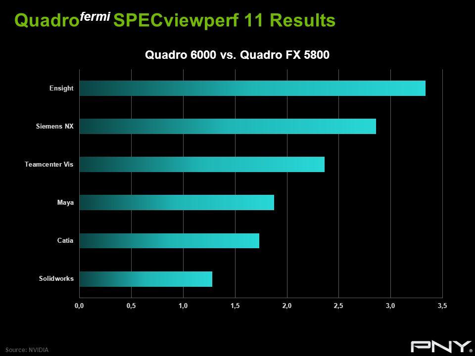 Quadro fermi SPECviewperf 11 Results Source: NVIDIA