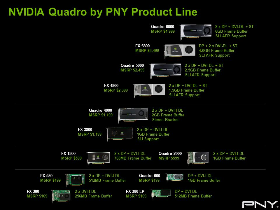 NVIDIA Quadro by PNY Product Line FX 3800 MSRP $1,199 FX 1800 MSRP $599 FX 580 MSRP $199 FX 4800 MSRP $2,399 FX 5800 MSRP $3,499 2 x DP + DVI-I DL 512
