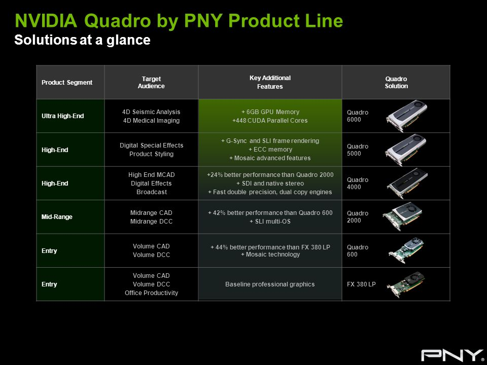 NVIDIA Quadro by PNY Product Line Solutions at a glance Product Segment Target Audience Key Additional Features Quadro Solution Ultra High-End 4D Seis