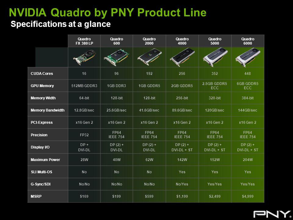 NVIDIA Quadro by PNY Product Line Specifications at a glance Quadro FX 380 LP Quadro 600 Quadro 2000 Quadro 4000 Quadro 5000 Quadro 6000 CUDA Cores169