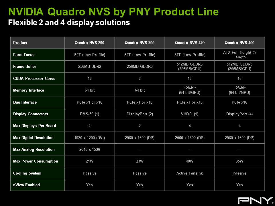 NVIDIA Quadro NVS by PNY Product Line Flexible 2 and 4 display solutions ProductQuadro NVS 290Quadro NVS 295Quadro NVS 420Quadro NVS 450 Form FactorSF
