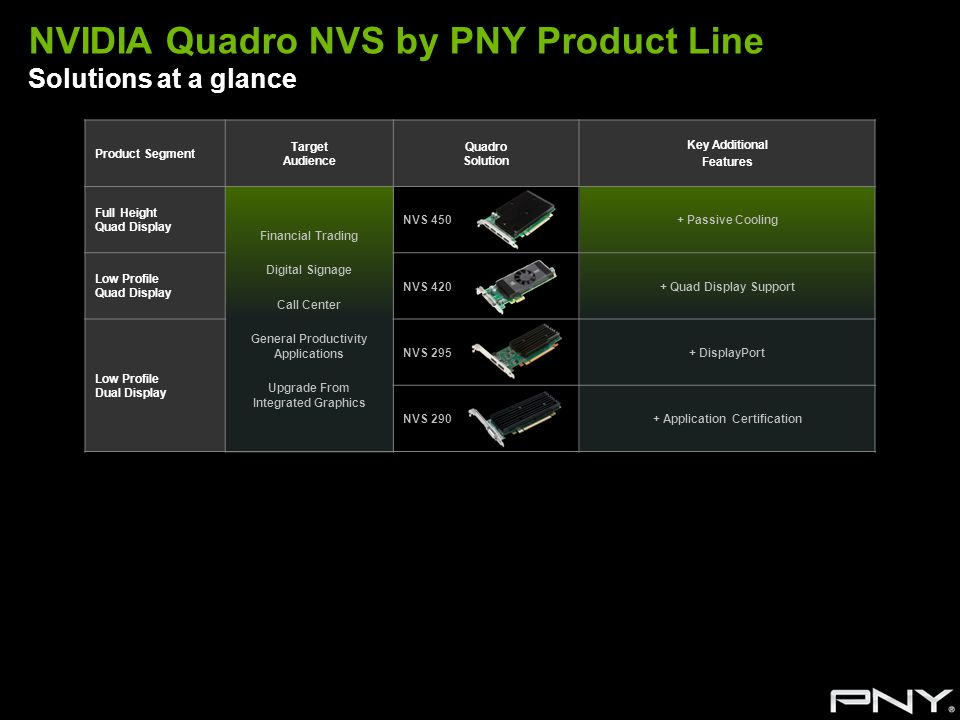 NVIDIA Quadro NVS by PNY Product Line Solutions at a glance Product Segment Target Audience Quadro Solution Key Additional Features Full Height Quad D