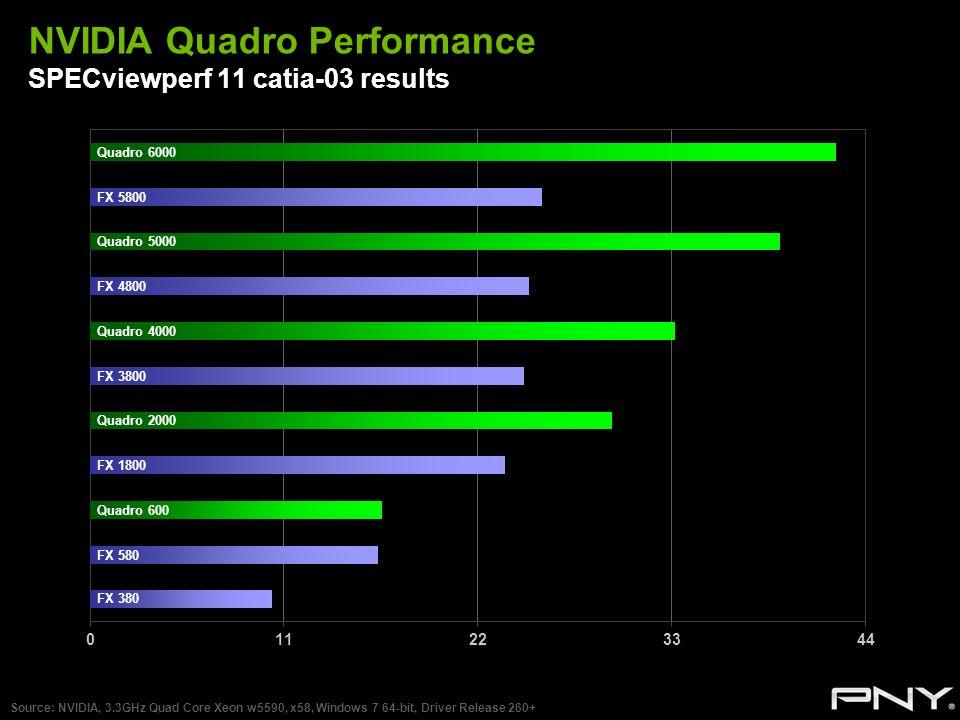 NVIDIA Quadro Performance SPECviewperf 11 catia-03 results Source: NVIDIA, 3.3GHz Quad Core Xeon w5590, x58, Windows 7 64-bit, Driver Release 260+ Qua