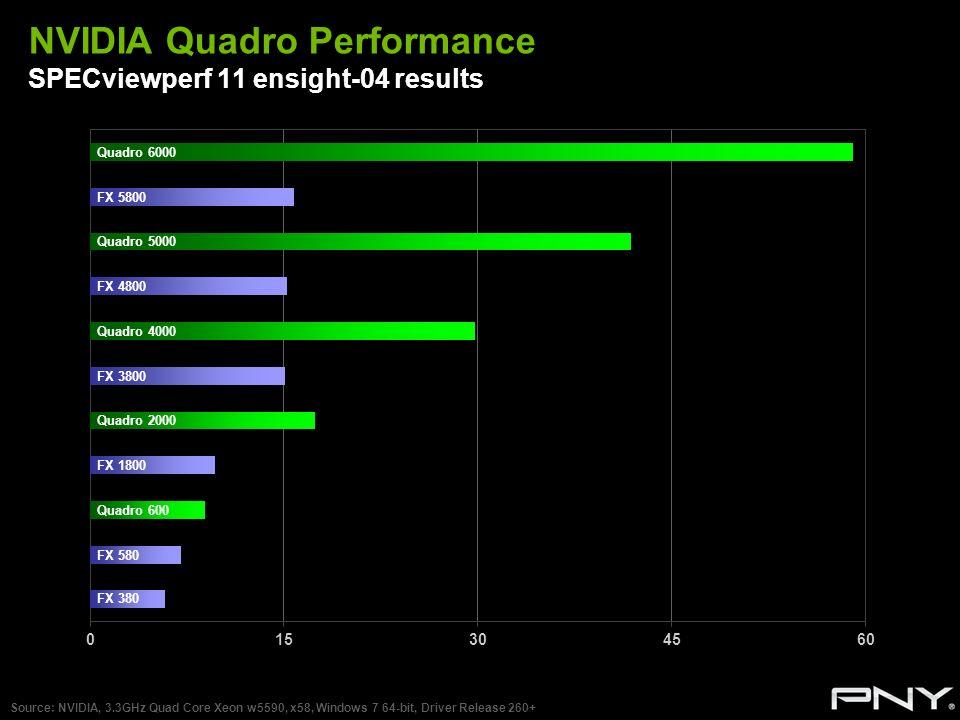 NVIDIA Quadro Performance SPECviewperf 11 ensight-04 results Source: NVIDIA, 3.3GHz Quad Core Xeon w5590, x58, Windows 7 64-bit, Driver Release 260+ Q