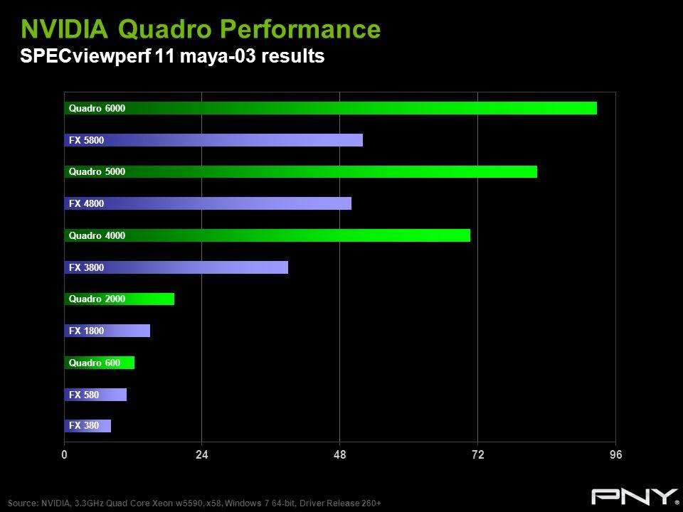 NVIDIA Quadro Performance SPECviewperf 11 maya-03 results Source: NVIDIA, 3.3GHz Quad Core Xeon w5590, x58, Windows 7 64-bit, Driver Release 260+ Quad