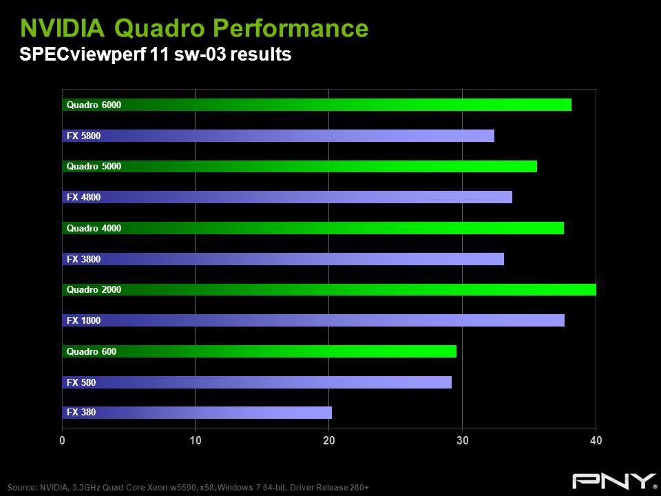 NVIDIA Quadro Performance SPECviewperf 11 sw-03 results Source: NVIDIA, 3.3GHz Quad Core Xeon w5590, x58, Windows 7 64-bit, Driver Release 260+ Quadro