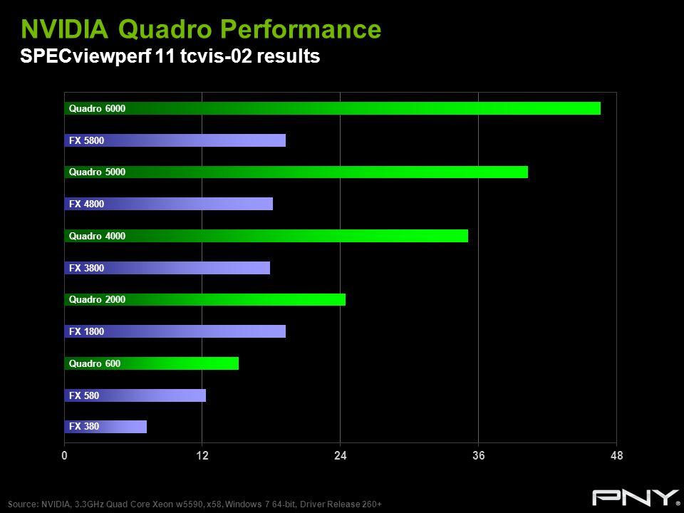 NVIDIA Quadro Performance SPECviewperf 11 tcvis-02 results Source: NVIDIA, 3.3GHz Quad Core Xeon w5590, x58, Windows 7 64-bit, Driver Release 260+ Qua