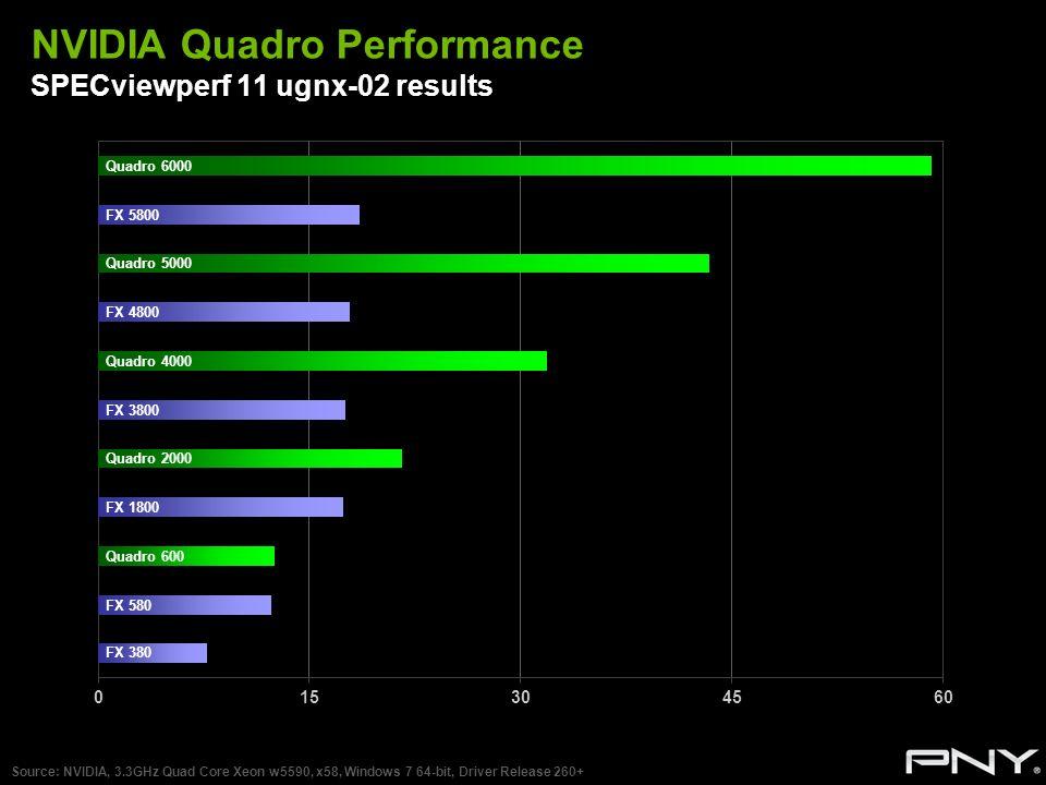 NVIDIA Quadro Performance SPECviewperf 11 ugnx-02 results Source: NVIDIA, 3.3GHz Quad Core Xeon w5590, x58, Windows 7 64-bit, Driver Release 260+ Quad