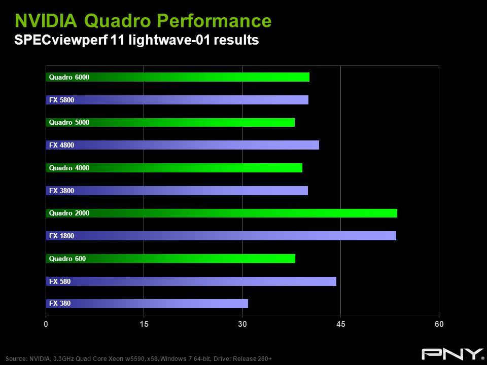 NVIDIA Quadro Performance SPECviewperf 11 lightwave-01 results Source: NVIDIA, 3.3GHz Quad Core Xeon w5590, x58, Windows 7 64-bit, Driver Release 260+