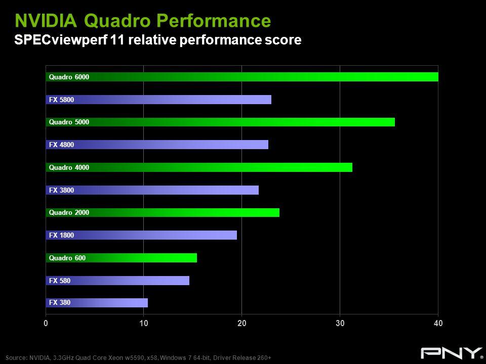 NVIDIA Quadro Performance SPECviewperf 11 relative performance score Source: NVIDIA, 3.3GHz Quad Core Xeon w5590, x58, Windows 7 64-bit, Driver Releas