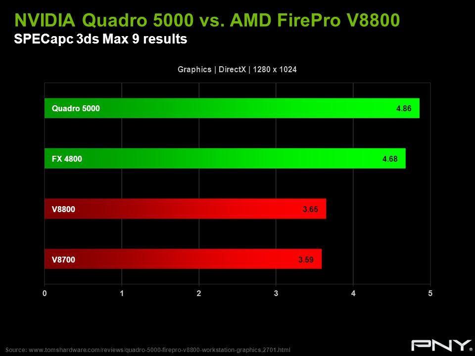 NVIDIA Quadro 5000 vs. AMD FirePro V8800 SPECapc 3ds Max 9 results Source: www.tomshardware.com/reviews/quadro-5000-firepro-v8800-workstation-graphics