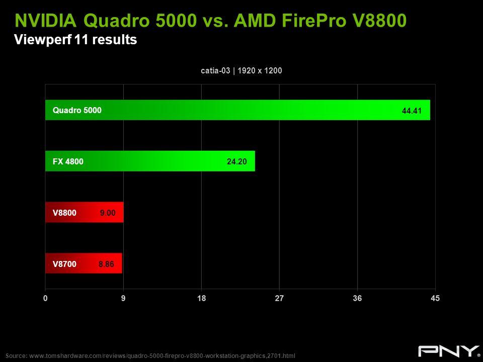 NVIDIA Quadro 5000 vs. AMD FirePro V8800 Viewperf 11 results Source: www.tomshardware.com/reviews/quadro-5000-firepro-v8800-workstation-graphics,2701.