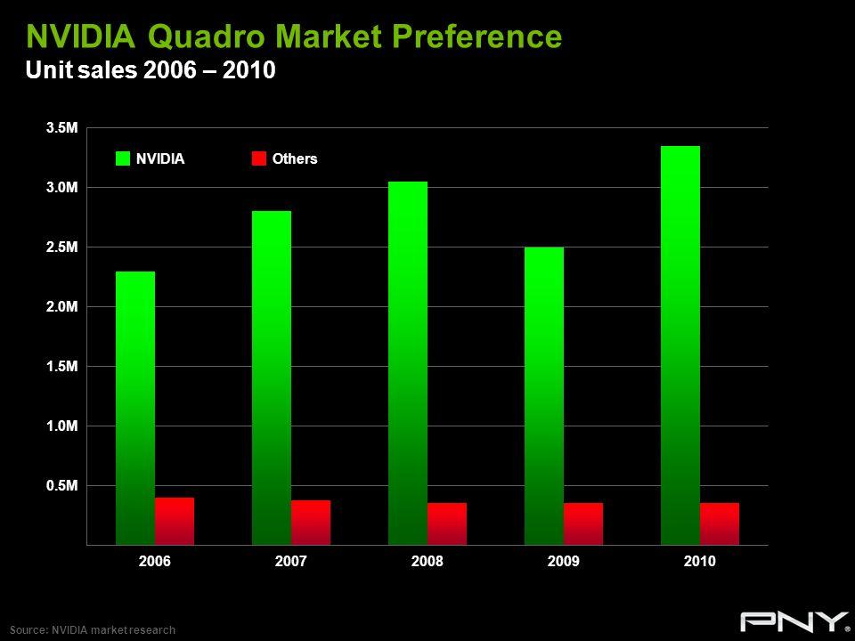 NVIDIA Quadro Market Preference Unit sales 2006 – 2010 Source: NVIDIA market research 3.5M 3.0M 2.5M 2.0M 1.5M 1.0M 0.5M NVIDIAOthers
