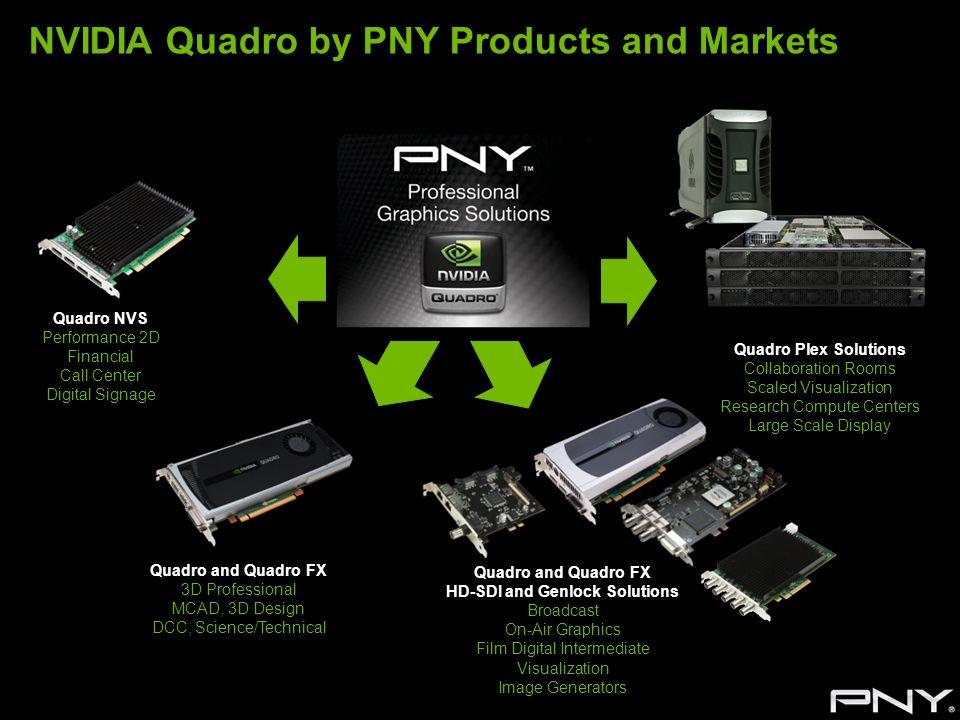 NVIDIA Quadro by PNY Products and Markets Quadro NVS Performance 2D Financial Call Center Digital Signage Quadro Plex Solutions Collaboration Rooms Sc