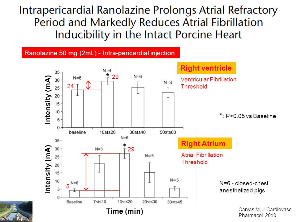 * : P<0.05 vs Baseline Carvas M, J Cardiovasc Pharmacol 2010 Ranolazine 50 mg (2mL) - Intra-pericardial injection Intensity (mA) Time (min) Right Atrium 5 29 Atrial Fibrillation Threshold N=6 - closed-chest anesthetized pigs Intensity (mA) Right ventricle 24 29 Ventricular Fibrillation Threshold
