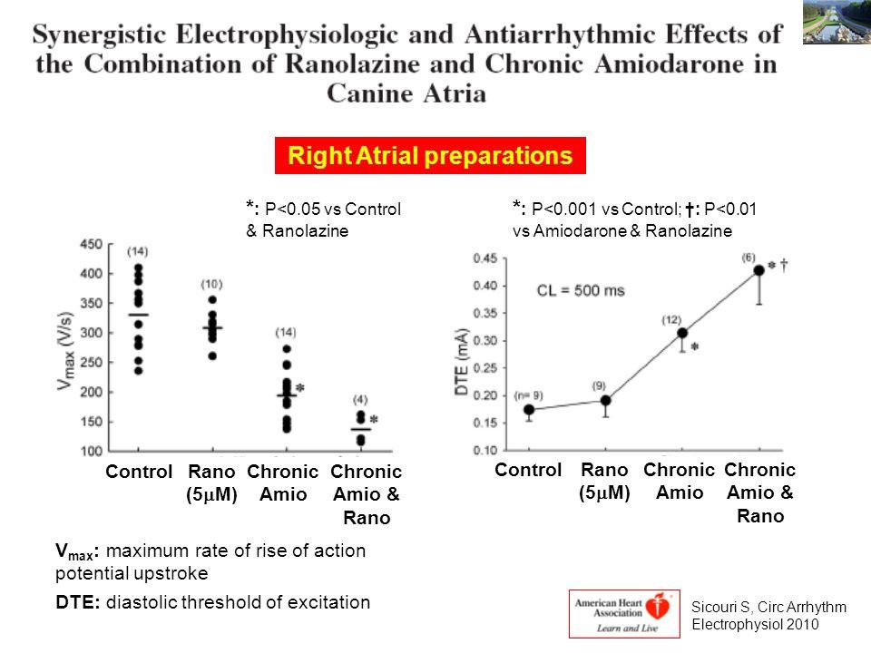 ControlRano (5 M) Chronic Amio Chronic Amio & Rano ControlRano (5 M) Chronic Amio Chronic Amio & Rano V max : maximum rate of rise of action potential