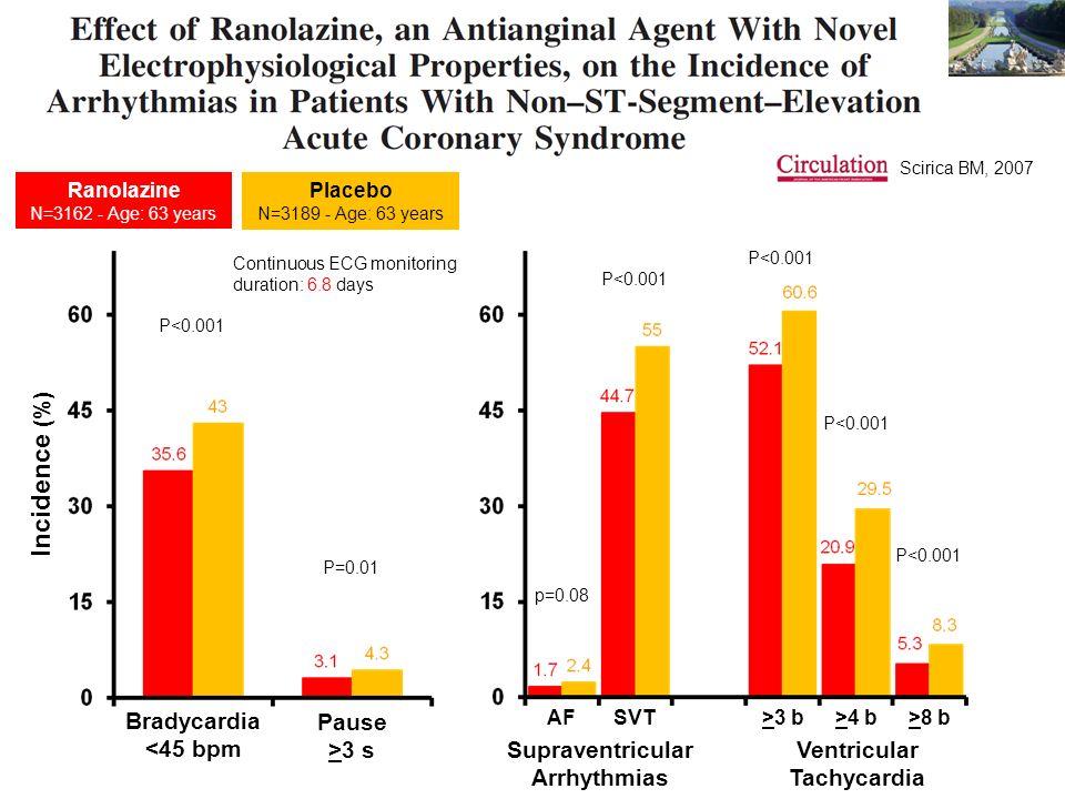 Scirica BM, 2007 Incidence (%) Supraventricular Arrhythmias p=0.08 AFSVT>3 b>4 b>8 b Ventricular Tachycardia P<0.001 Bradycardia <45 bpm Pause >3 s P<