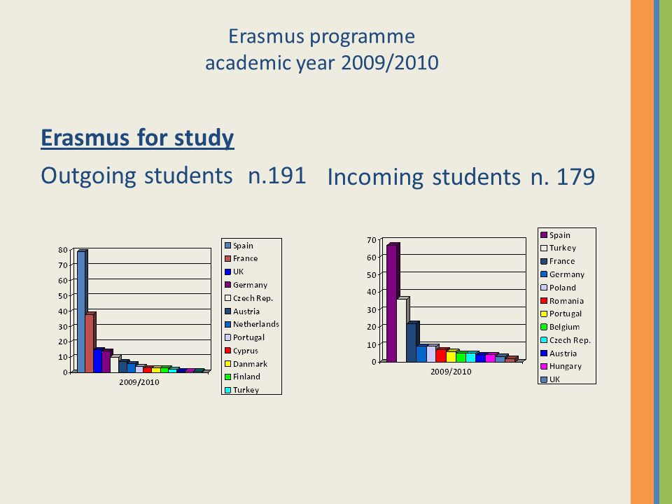 Erasmus programme academic year 2009/2010 Erasmus for study Outgoing students n.191 Incoming students n. 179