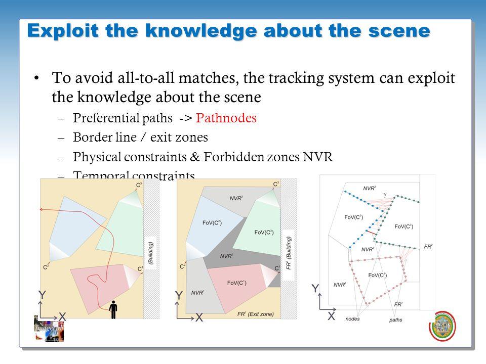 Roberto Vezzani - Imagelab – Università di Modena e Reggio Emilia Exploit the knowledge about the scene To avoid all-to-all matches, the tracking syst