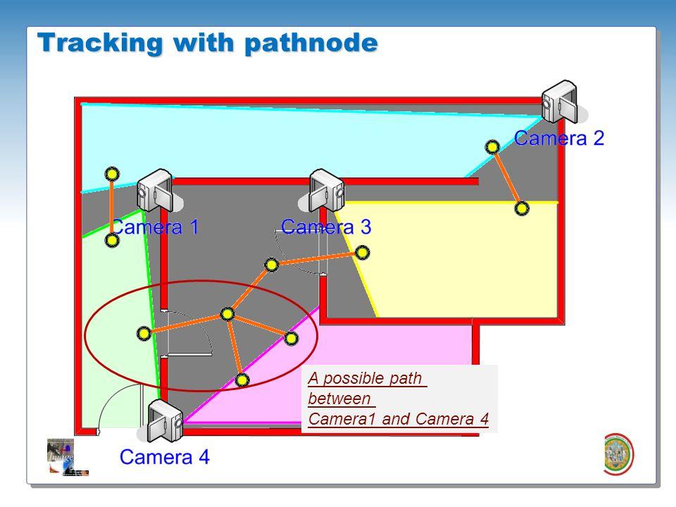 Roberto Vezzani - Imagelab – Università di Modena e Reggio Emilia Tracking with pathnode A possible path between Camera1 and Camera 4