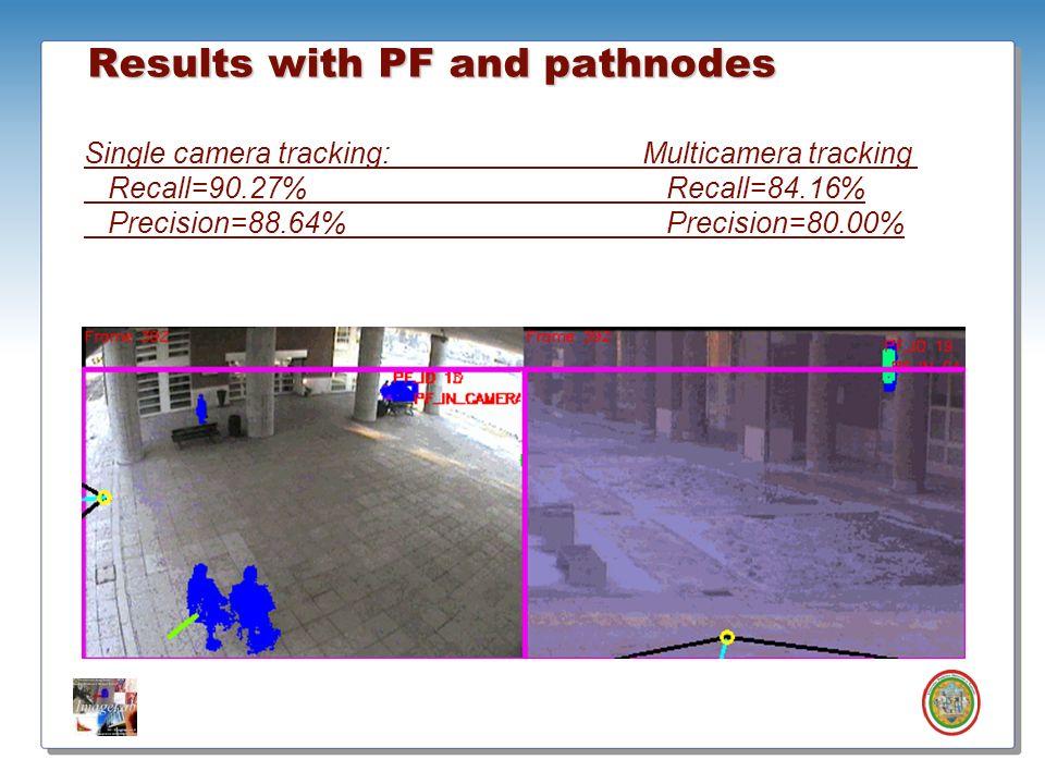 Roberto Vezzani - Imagelab – Università di Modena e Reggio Emilia Results with PF and pathnodes Single camera tracking: Multicamera tracking Recall=90