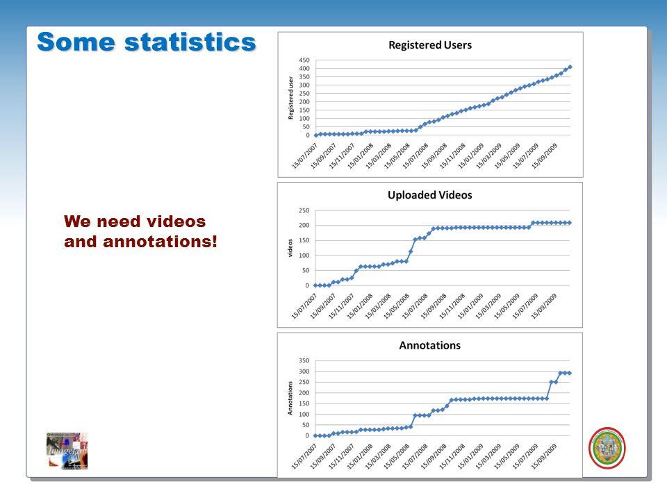 Roberto Vezzani - Imagelab – Università di Modena e Reggio Emilia Some statistics We need videos and annotations!