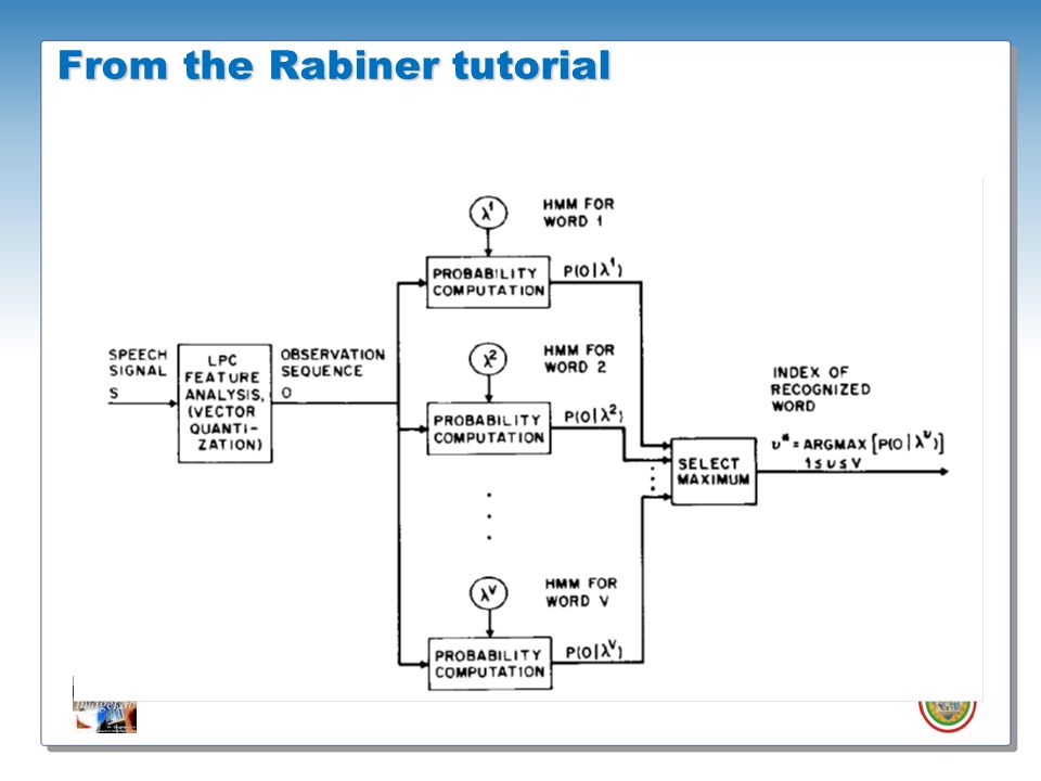 Roberto Vezzani - Imagelab – Università di Modena e Reggio Emilia From the Rabiner tutorial