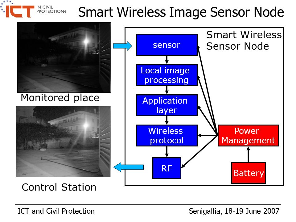 ICT and Civil Protection Senigallia, 18-19 June 2007 sensor Local image processing Application layer Power Management Battery RF Smart Wireless Image