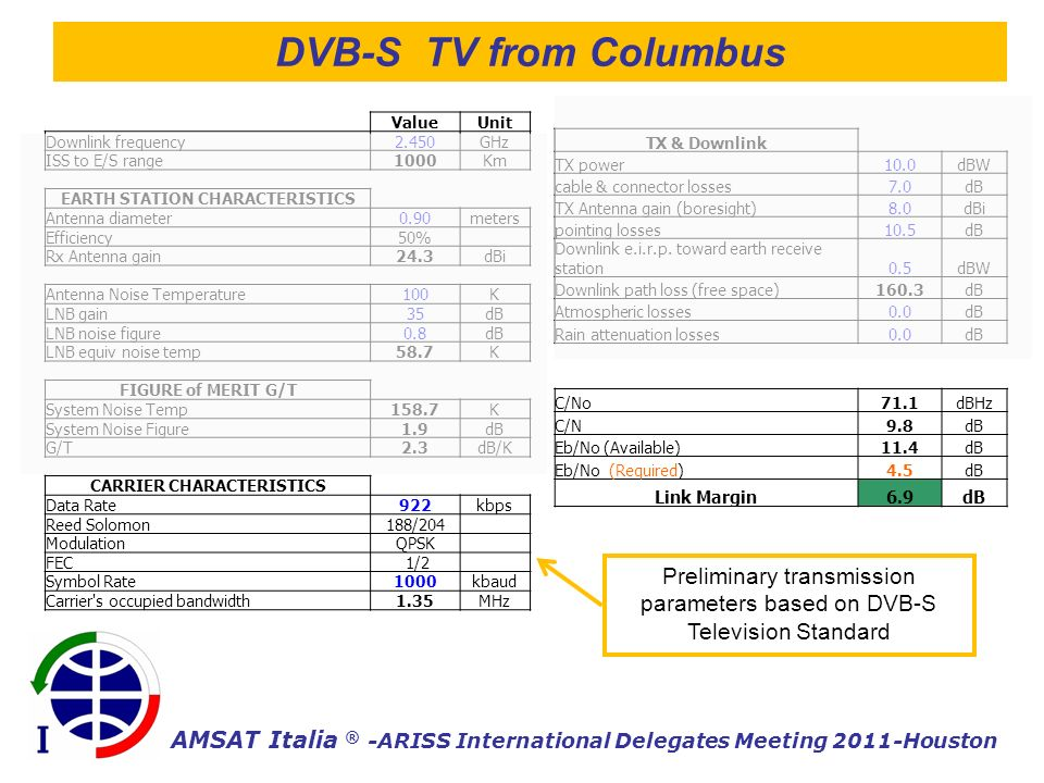 AMSAT Italia ® -ARISS International Delegates Meeting 2011-Houston DVB-S TV from Columbus Value Unit Downlink frequency2.450GHz ISS to E/S range1000Km EARTH STATION CHARACTERISTICS Antenna diameter0.90meters Efficiency50% Rx Antenna gain24.3dBi Antenna Noise Temperature100K LNB gain35dB LNB noise figure0.8dB LNB equiv noise temp58.7K FIGURE of MERIT G/T System Noise Temp158.7K System Noise Figure1.9dB G/T2.3dB/K CARRIER CHARACTERISTICS Data Rate922kbps Reed Solomon188/204 ModulationQPSK FEC 1/2 Symbol Rate1000kbaud Carrier s occupied bandwidth1.35MHz TX & Downlink TX power10.0dBW cable & connector losses7.0dB TX Antenna gain (boresight)8.0dBi pointing losses10.5dB Downlink e.i.r.p.