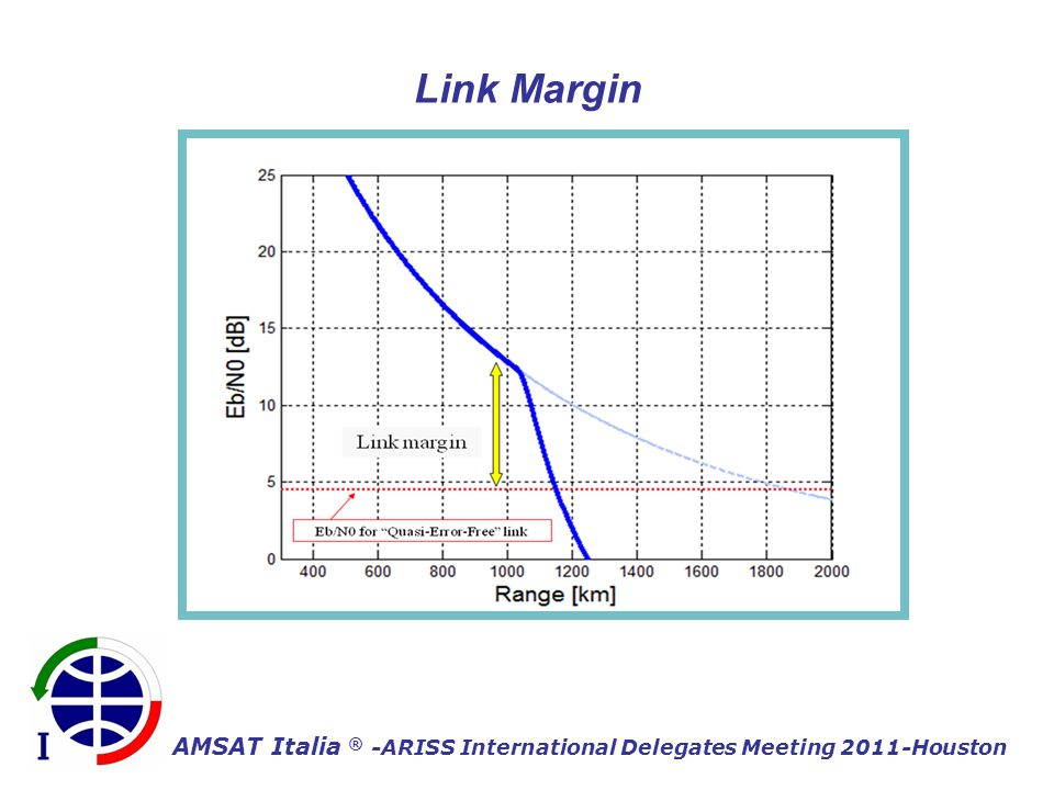 AMSAT Italia ® -ARISS International Delegates Meeting 2011-Houston Link Margin