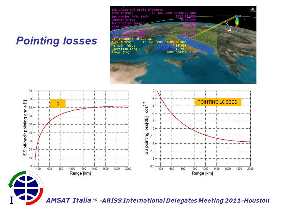 AMSAT Italia ® -ARISS International Delegates Meeting 2011-Houston POINTING LOSSES θ θ Pointing losses