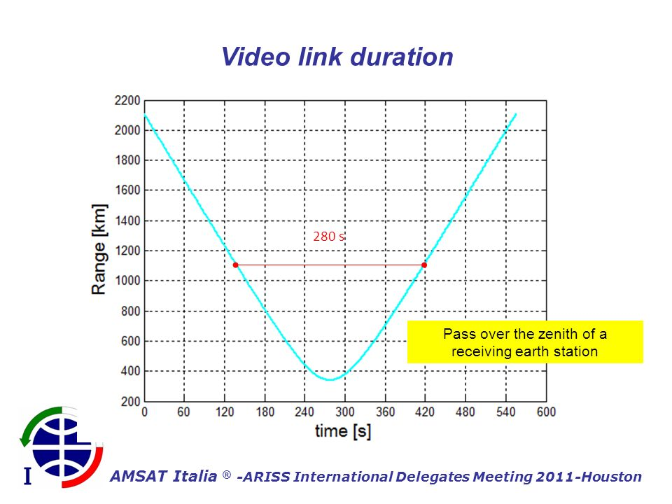 AMSAT Italia ® -ARISS International Delegates Meeting 2011-Houston 280 s Video link duration Pass over the zenith of a receiving earth station