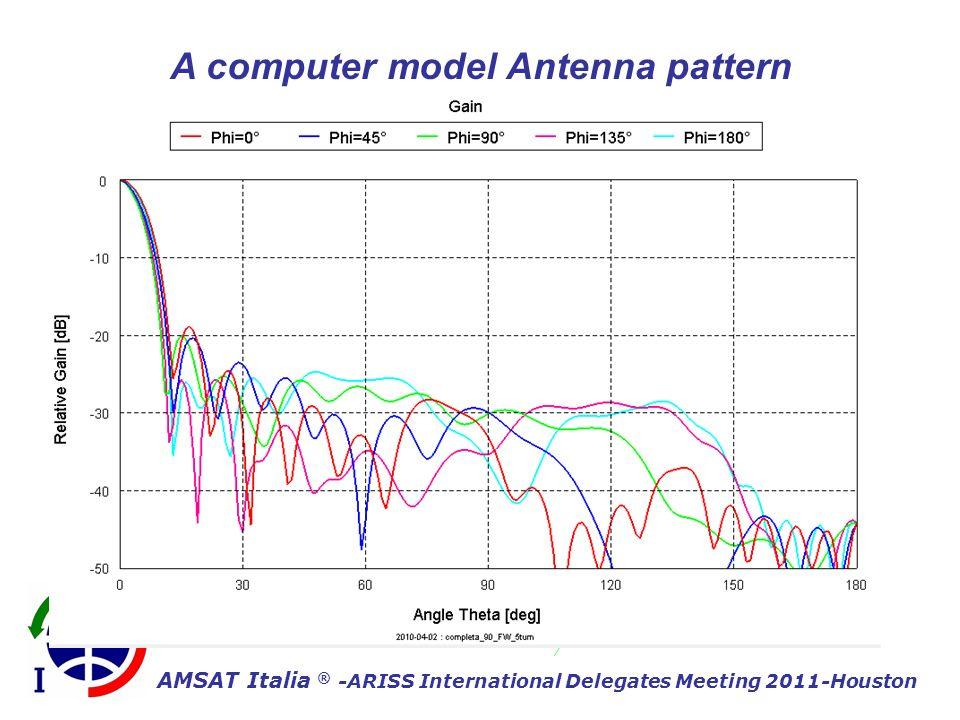 AMSAT Italia ® -ARISS International Delegates Meeting 2011-Houston A computer model Antenna pattern Riflettore offset F/D=0.5 90 cm Elica 5 spire