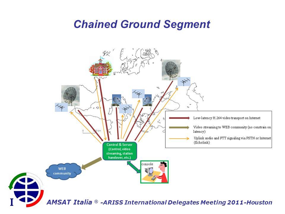 AMSAT Italia ® -ARISS International Delegates Meeting 2011-Houston Chained Ground Segment