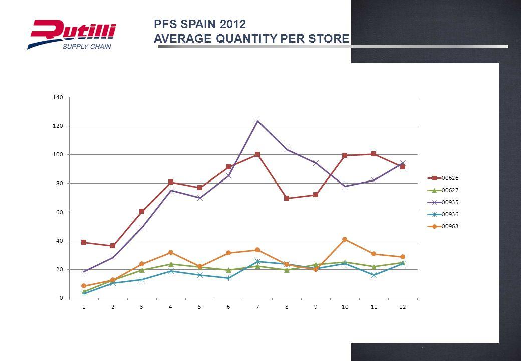 PFS SPAIN 2012 AVERAGE QUANTITY PER STORE